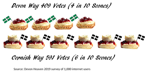 Cream Tea Debate Poll Results