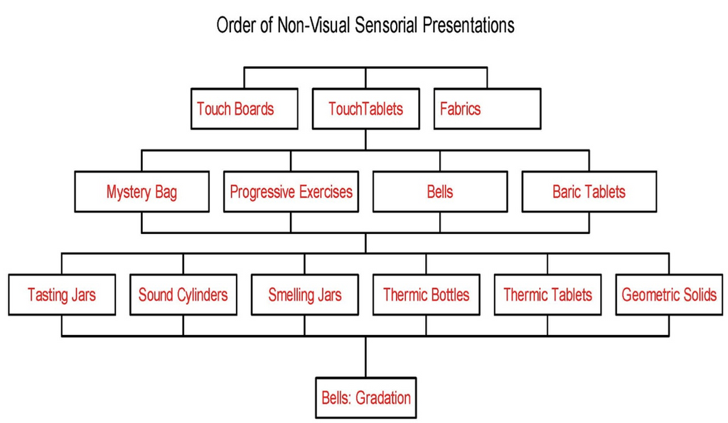 Sensorial Order & Sequence: Non-Visual