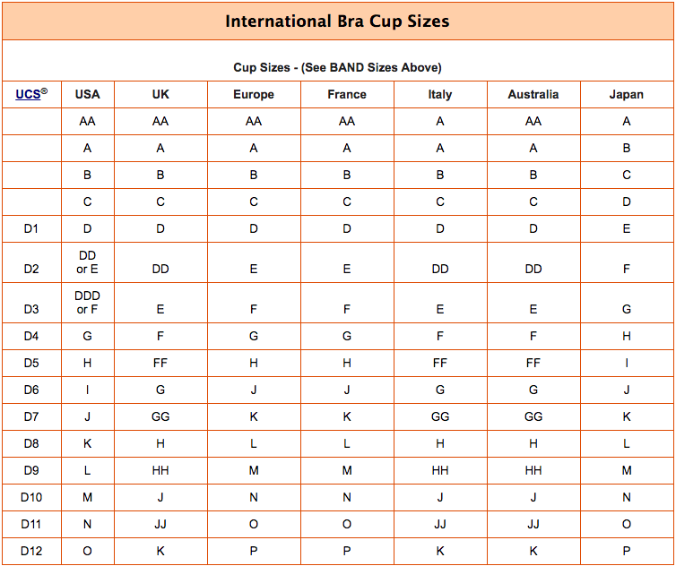International Bra Cup Sizes