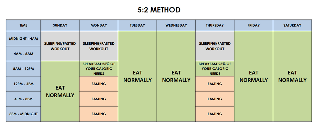intermittent fasting hong kong