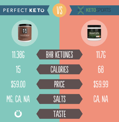 perfect keto comparison
