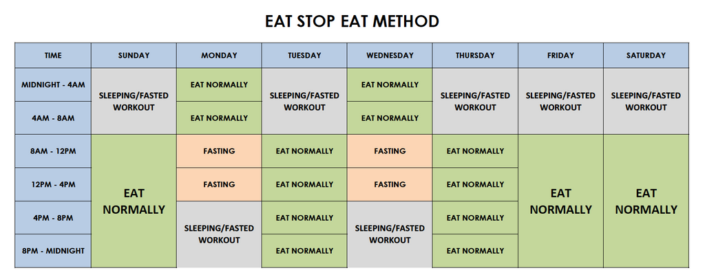 intermittent fasting hong kong eat stop eat