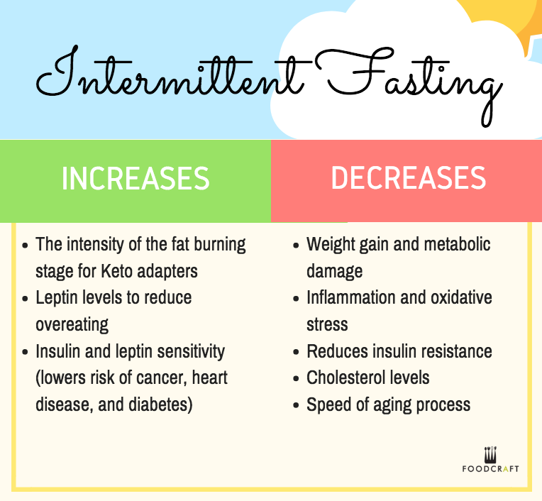 intermittent fasting schedule hong kong