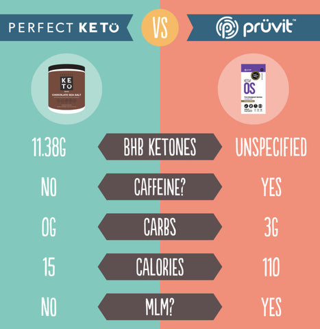 perfect keto comparison pruvit