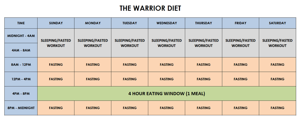 intermittent fasting hong kong warrior