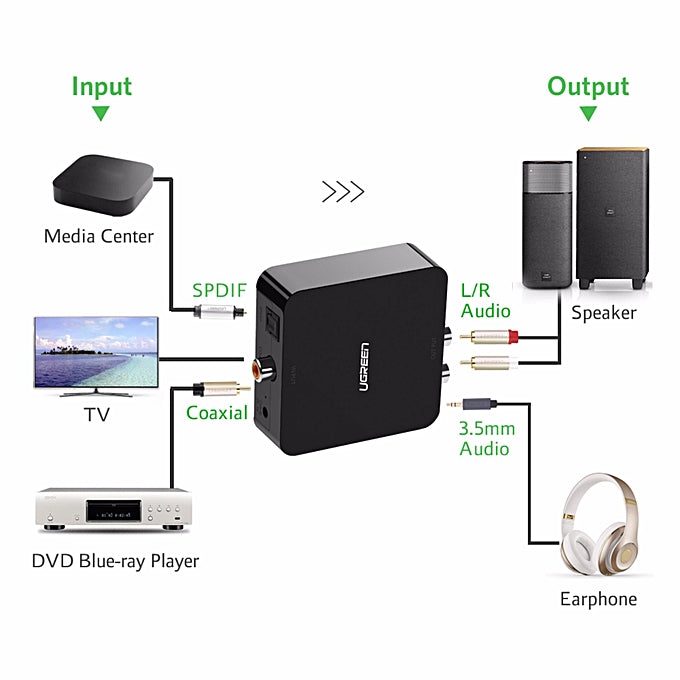 UGREEN Digital to Analog Audio Converter