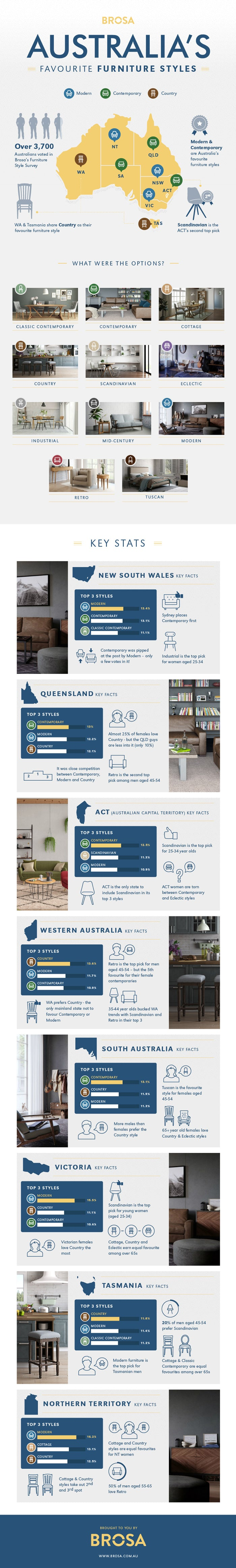 Australia's Favourite Furniture Styles