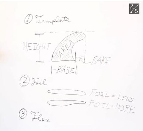 diagram of surf board fins flex, foil, and rake