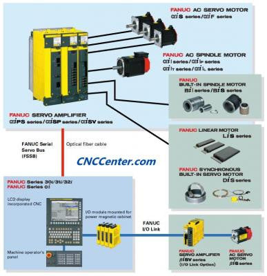 A02B-0168-C011 Fanuc Servo Cable Wiring Diagrams on