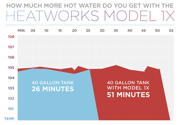 MODEL 1X Provides More Hot Water