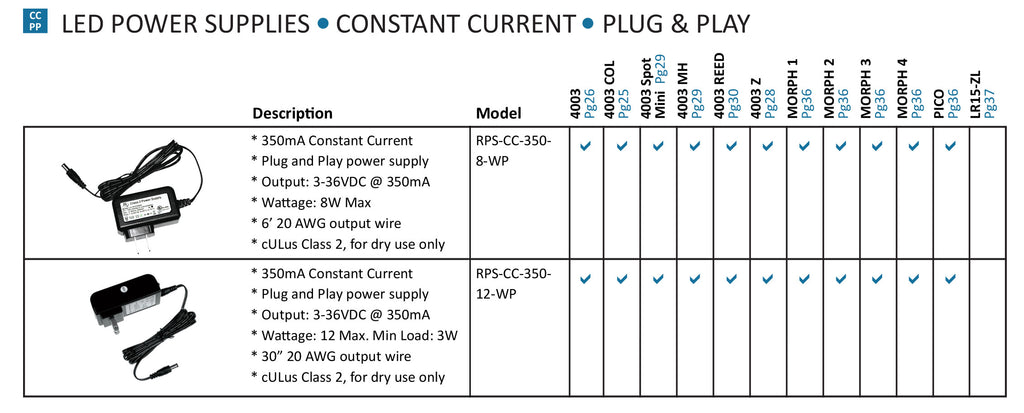 LED Power Supplies - Constant Current - Plug & Play