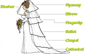 wedding veil types