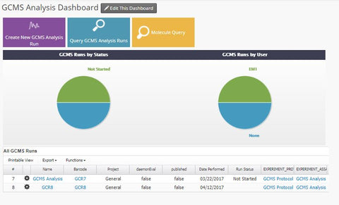 GCMS Dashboard