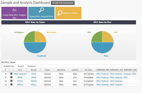 HPLC Dashboard