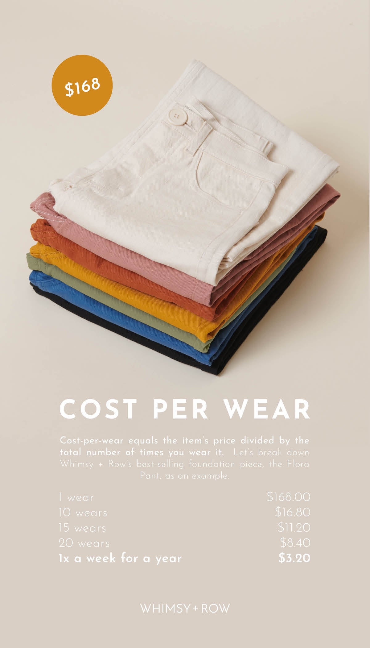 Whimsy + Row Blog — Building A Sustainable Closet with @ohheyvanessa — Cost Per Wear Graphic