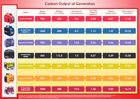 Gen carbon output