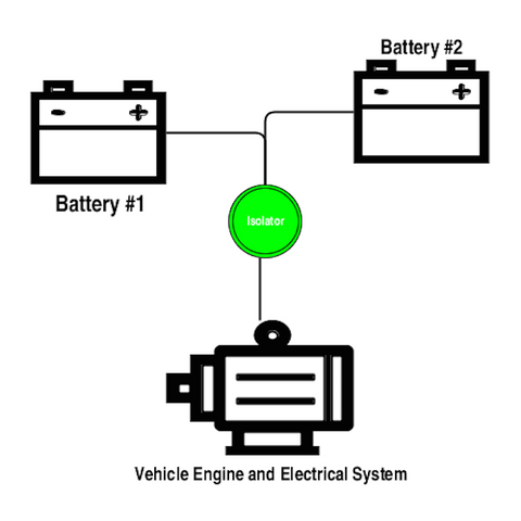 Vehicle Dual Battery Systems Explained - Benefits and ... on combination double switch diagram, dual battery diagram, two float switch system schematic, two battery generator diagram, dual switch diagram, marine battery switch diagram, murphy switch diagram,