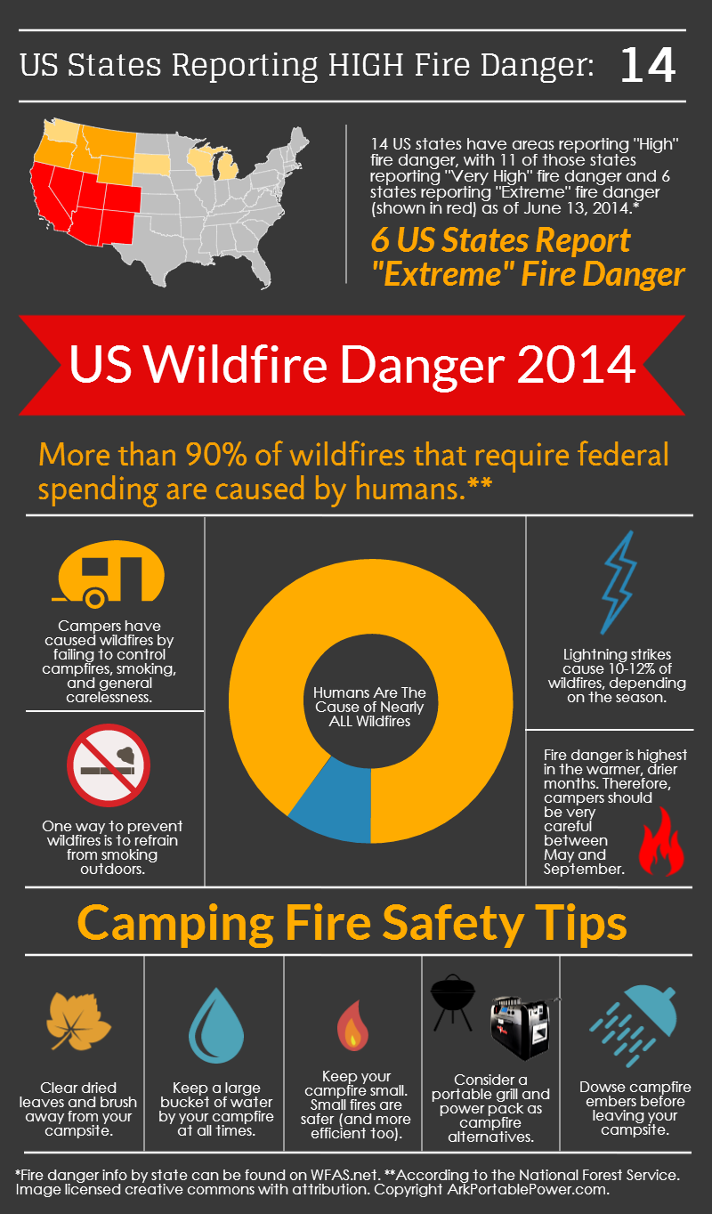 US Wildfire Danger for 2014