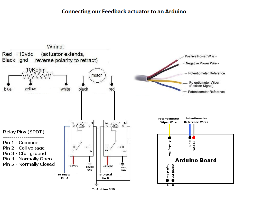 Feedback Linear Actuators 12 Or 24v Options