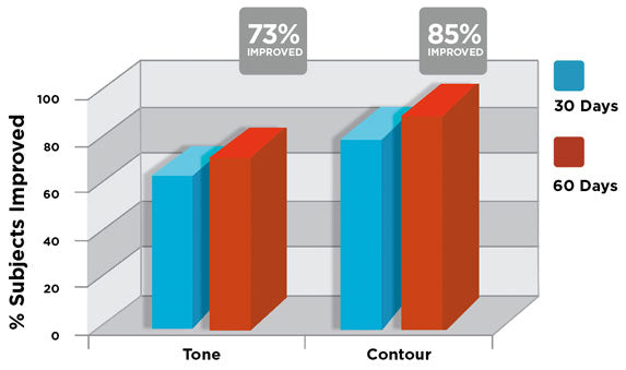 Image of ENGAGE Clinical Study results in Tone and Contour at 30 and 60 days