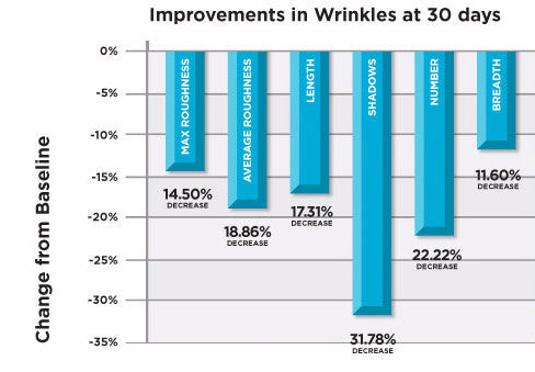 ENGAGE Clinical Study results in Wrinkle Improvement at 30 days