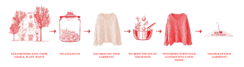 TINTORERIA: Turn your pre-loved clothes into fresh naturally dyed clothes