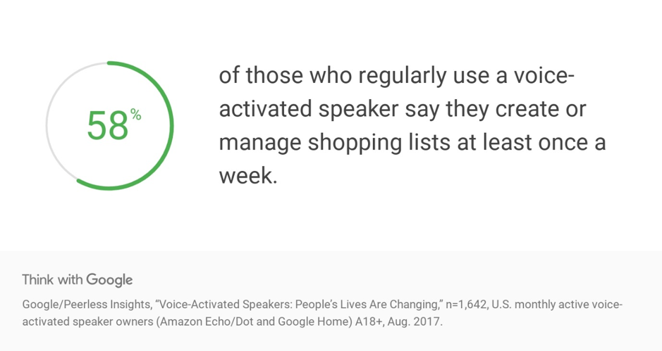 Shopping lists with Google Voice Search