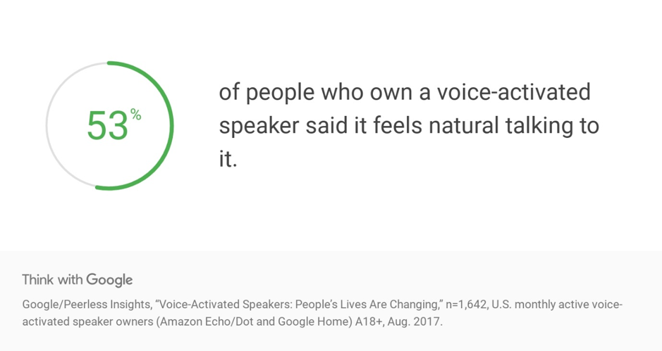 53% of people who own a voice-activated speaker said it feels natural talking to it.
