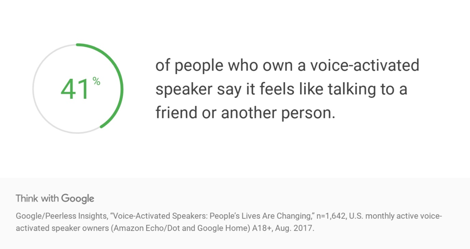 41% of people who own a voice-activated speaker says it feels like talking to a friend or another person.