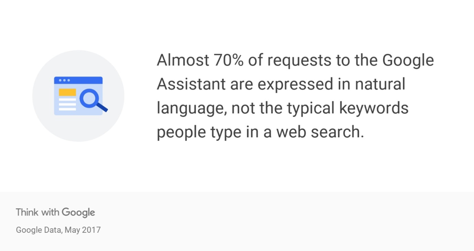 Almost 70% of requests to Google Assistant are expressed in natural language.