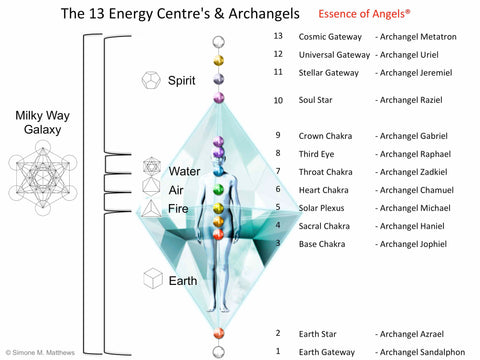 The 13 Sacred Keys - AA Metatron – NatalyaAnkh