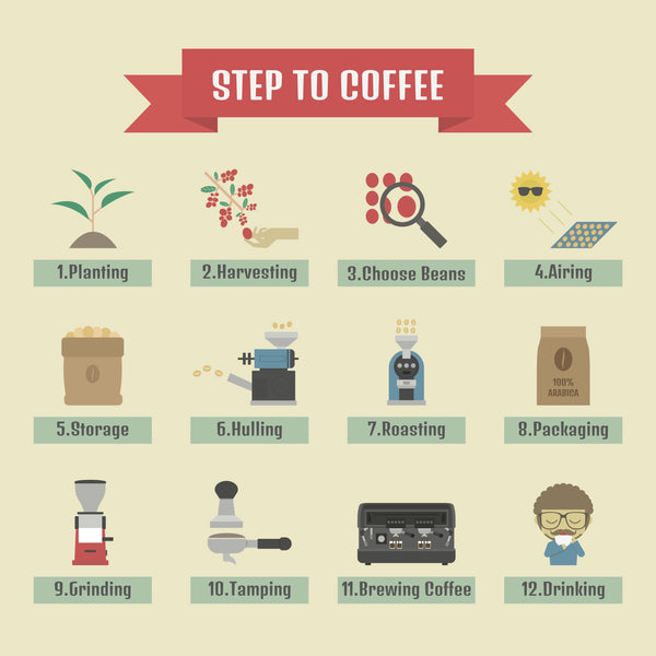 Steps to great Coffee