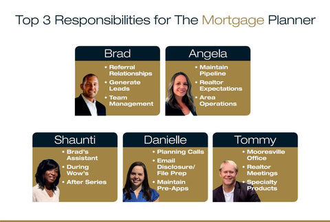 Mortgage Business Plan Course