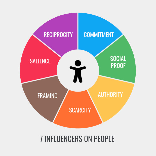 7 Influencers