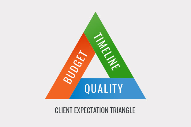 Client Expectation Triangle
