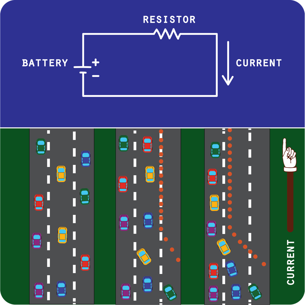 Visual metaphor showing resistance as a traffic jam, the less lanes open the more resitance