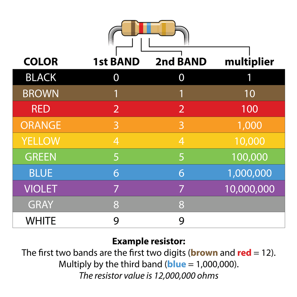 A graph showing what the different colors on a resistor represents as they would appear on a resistor