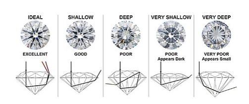 The Diamond Buyer's Cheat Sheet: tips, tricks, and traps