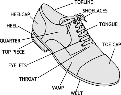 Shoe Glossary Shoe Diagram Parts