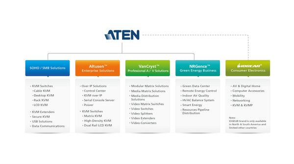 ATEN Product Lines