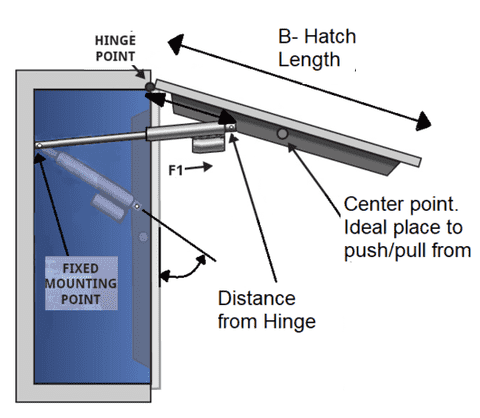 Linear Actuator Resources