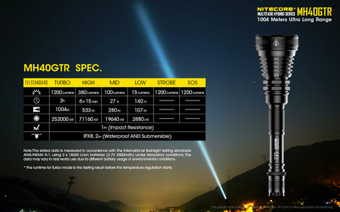 Nitecore Multitask Hybrid Series MH40GTR Flashlight