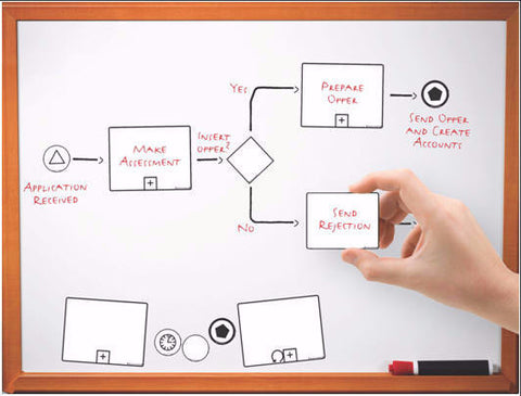 BPMN HandsOn Modeling Templates (NOT AVAILABLE)