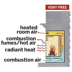 Vent-free Fireplace