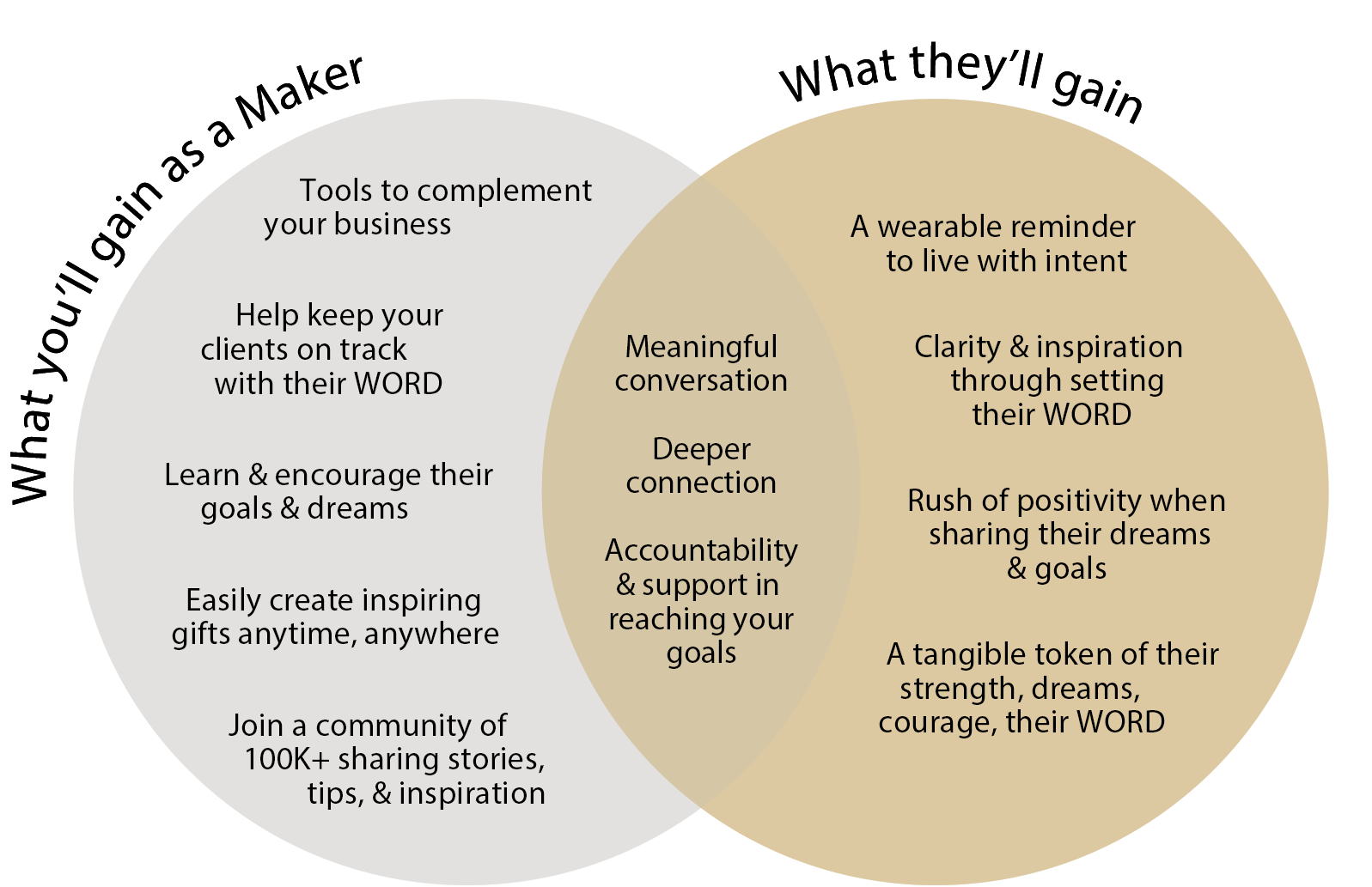 A venn diagram of what you'll gain as a MyIntent Maker and what the recipient will gain