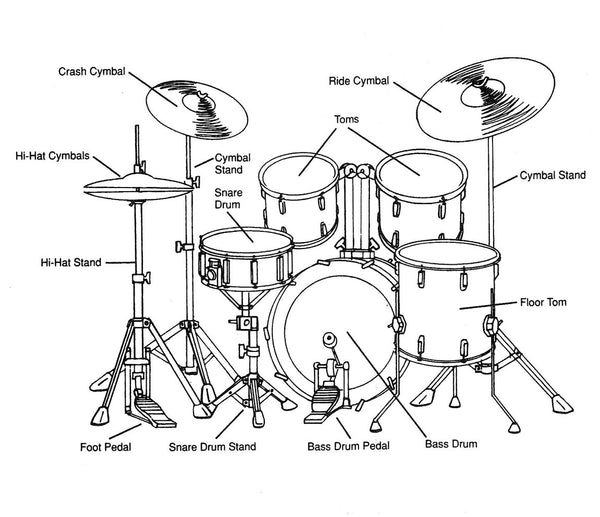 Beginner Drum Kit Diagram
