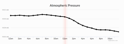 Friday air pressure movements