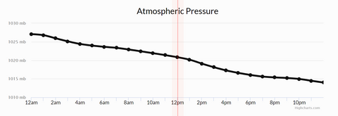 Saturday Air Pressure Movements