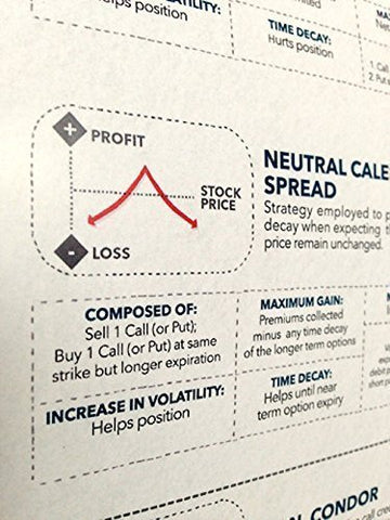 one type of options strategies for options trading in a options poster