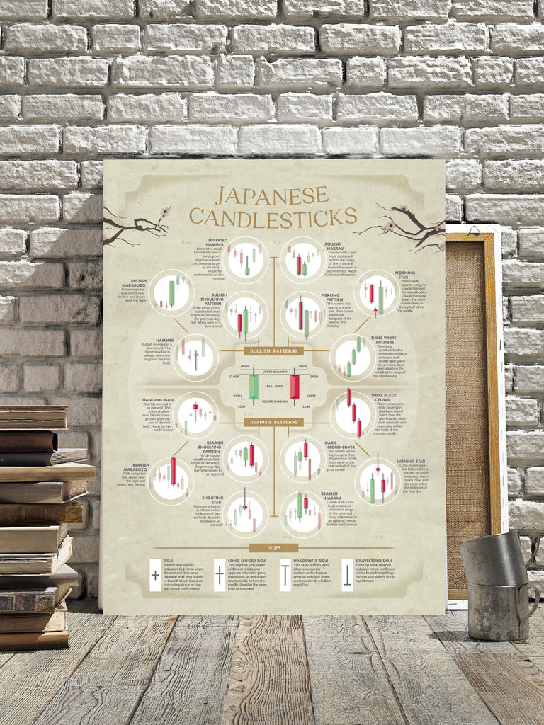 JAPANESE CANDLESTICKS poster
